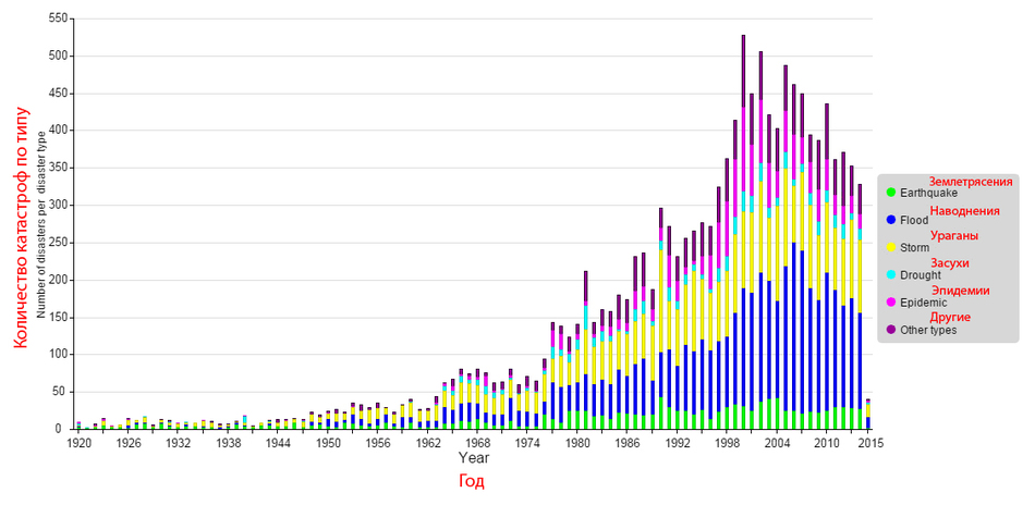 Graph with the number of natural catastrophes in the world from 1920 until 2015.