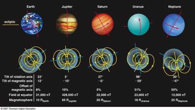Магнитные поля планет