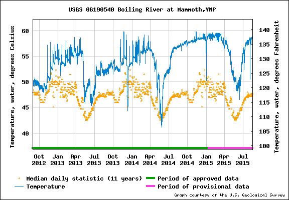 Изменение температуры воды в Кипящей реке (Boiling River), Йеллоустоун
