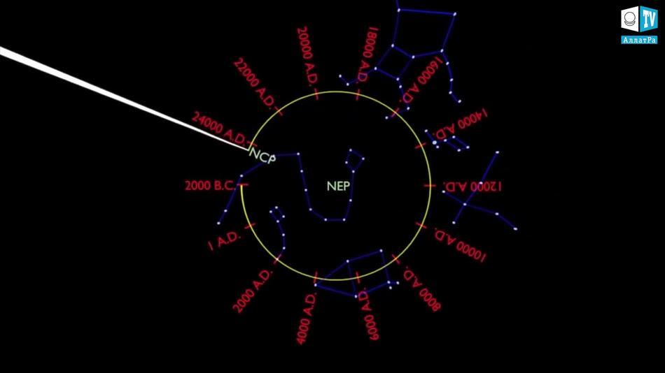 обращение вокруг центра Галактики