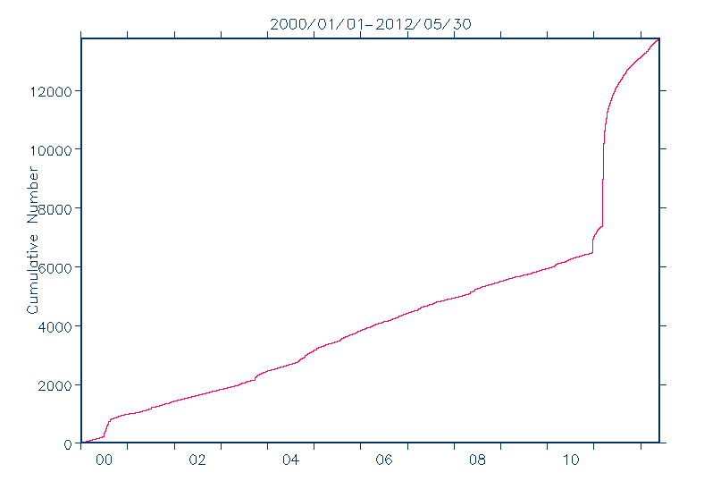 Cumulative graph that shows the number of earthquakes in Japan with magnitude higher than 4 from 2000 to 2012
