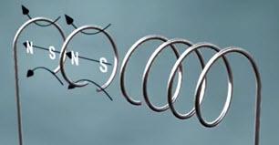 Силовые линии отдельных участков спирали