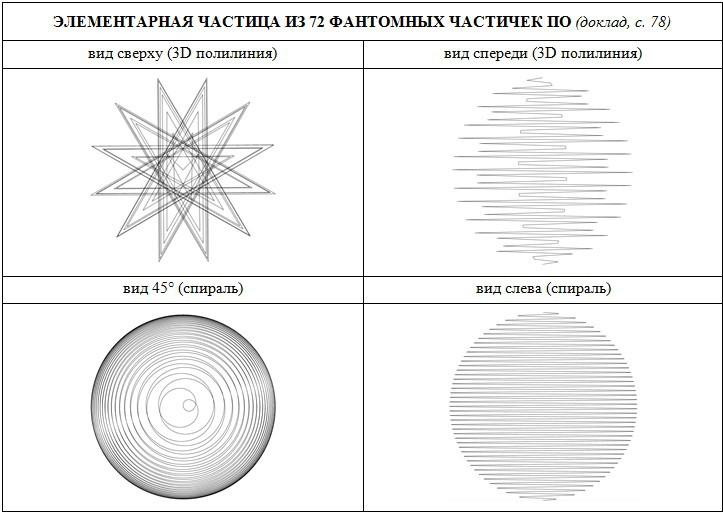 Спиралевидная структура частицы из 72 фантомных частичек По