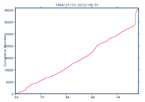 Cumulative graph of the number of earthquakes in Japan with magnitude 4 or higher from 1964 to 2012