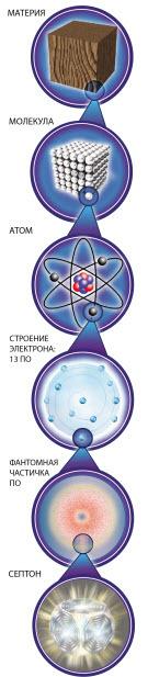Строение микромира материи согласно исконным знаниям