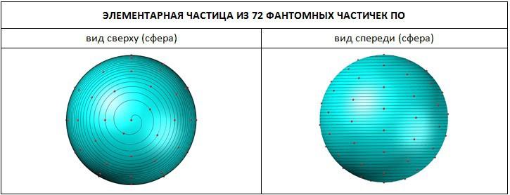 Структура частицы из 72 частичек По