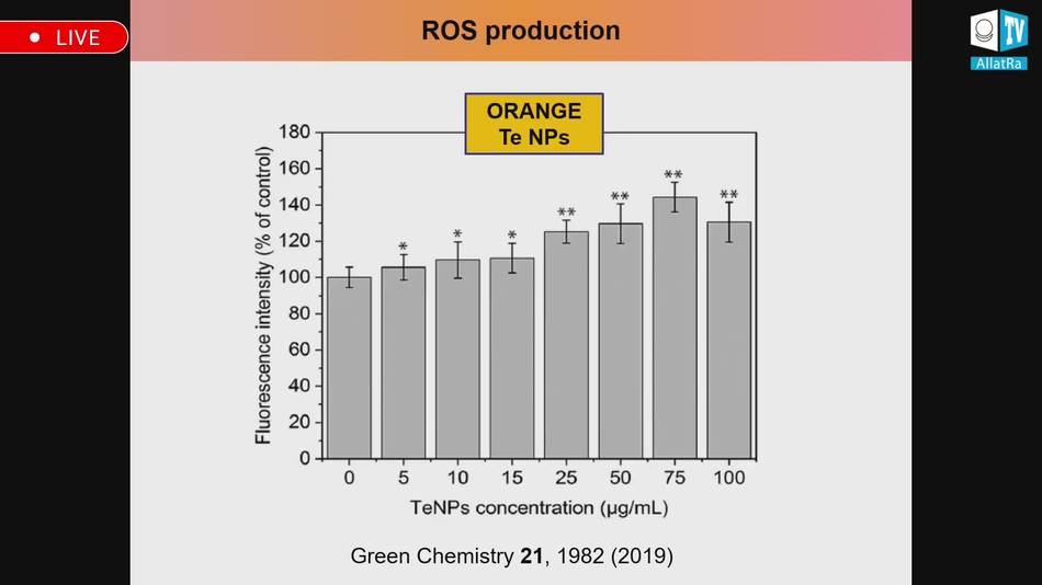 функция зависимости выработки активных форм кислорода от концентрации теллура в наночастицах