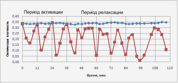 Динамика образования комплекса Яновского при электромагнитной обработке