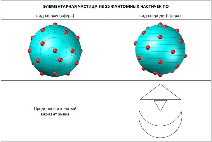 Структура частицы из 25 частичек По