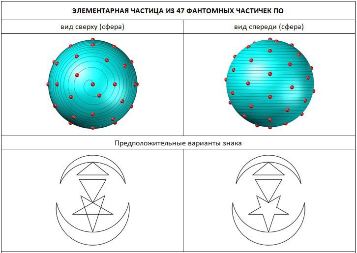 Структура частицы из 47 частичек По