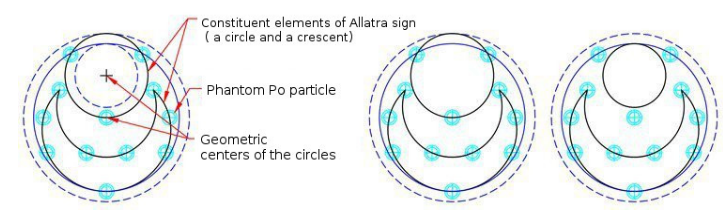 Variants of the formation of a working AllatRa sign