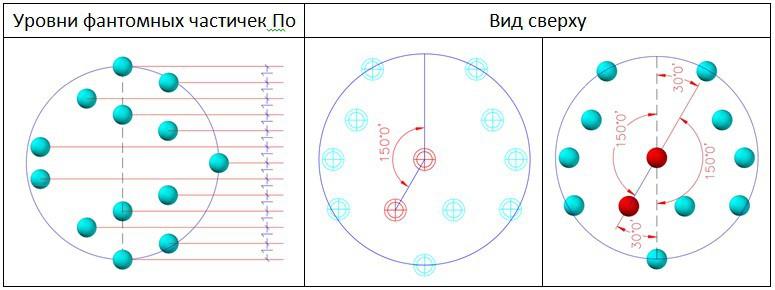 Схема размещения фантомных частичек По в спиралевидной структуре электрона