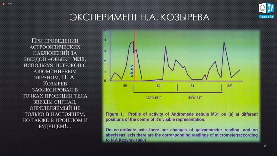 эксперимент Козырева
