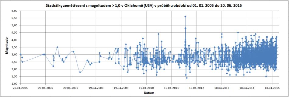 zemětřesení Oklahomy