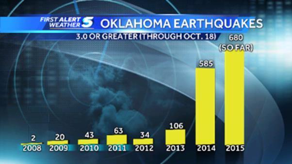 Динамика увеличения количества землетрясений в США 10 января 2016