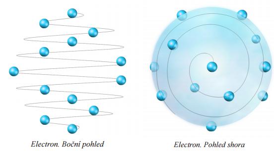 Spirálová struktura elektronu podle znalostí PRAPŮVODNÍ FYZIKY ALLATRA