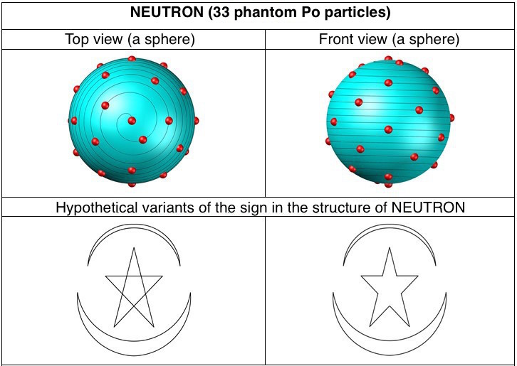 Signs in the structure of elementary particles