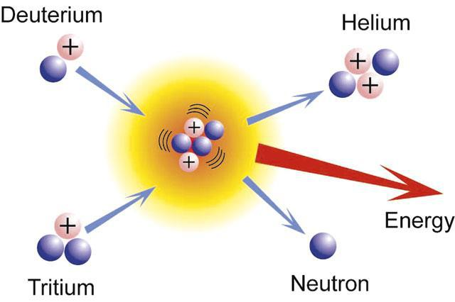 Проверка формул ядерных реакций «современной» физики согласно знаниям ИСКОННОЙ ФИЗИКИ АЛЛАТРА