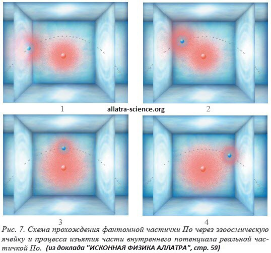 Суммарный вектор смещения геометрического центра фантомных частичек По спиралевидных структур элементарных частиц