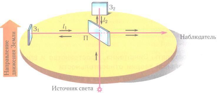 """Koncepce světového éteru. Část 1: Proč měl Michelson-Morleyův experiment na detekci """"éterového větru"""" nulové výsledky?"""