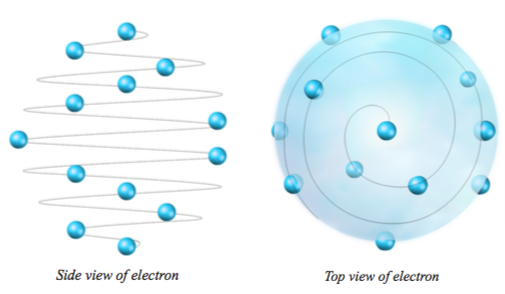 Spiral structure of an ELECTRON according to the knowledge of PRIMORDIAL ALLATRA PHYSICS